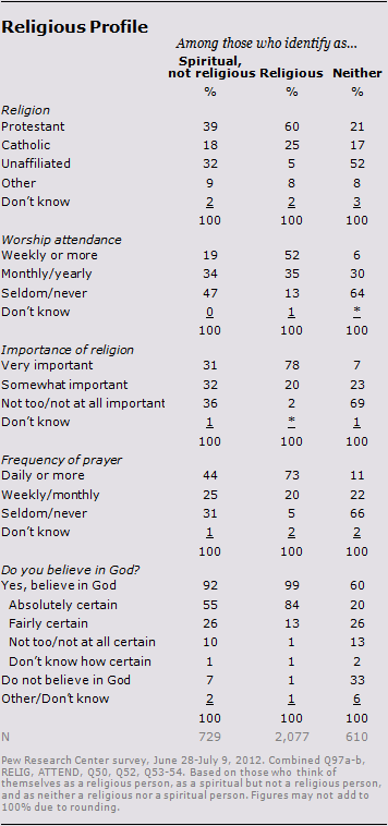 """Profile of the """"Spiritual but not Religious"""" Who are the """"spiritual but not religious,"""" and how do they compare with those who reject both labels as well as those who do consider themselves religious?"""